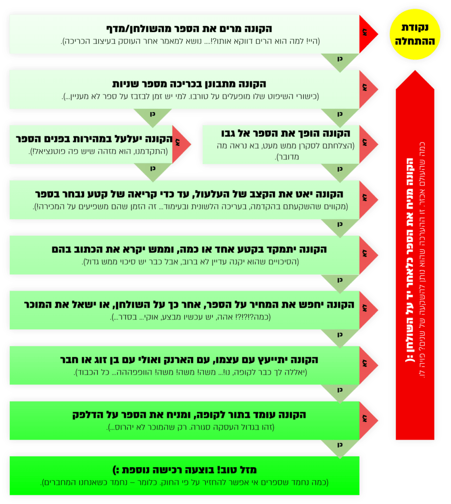 גב הספר - מה כדאי לכתוב בו? טקסט רץ הוצאה לאור